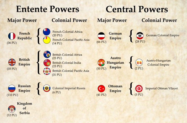 0_1540662624140_General Setup of Major Powers.png