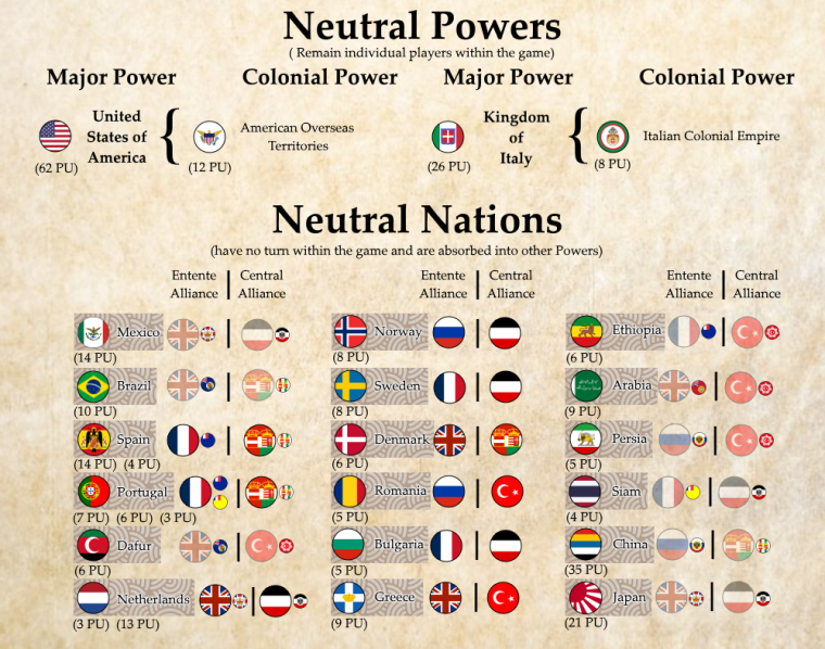 0_1540757206706_General Setup of Neutral Powers & Nations.png